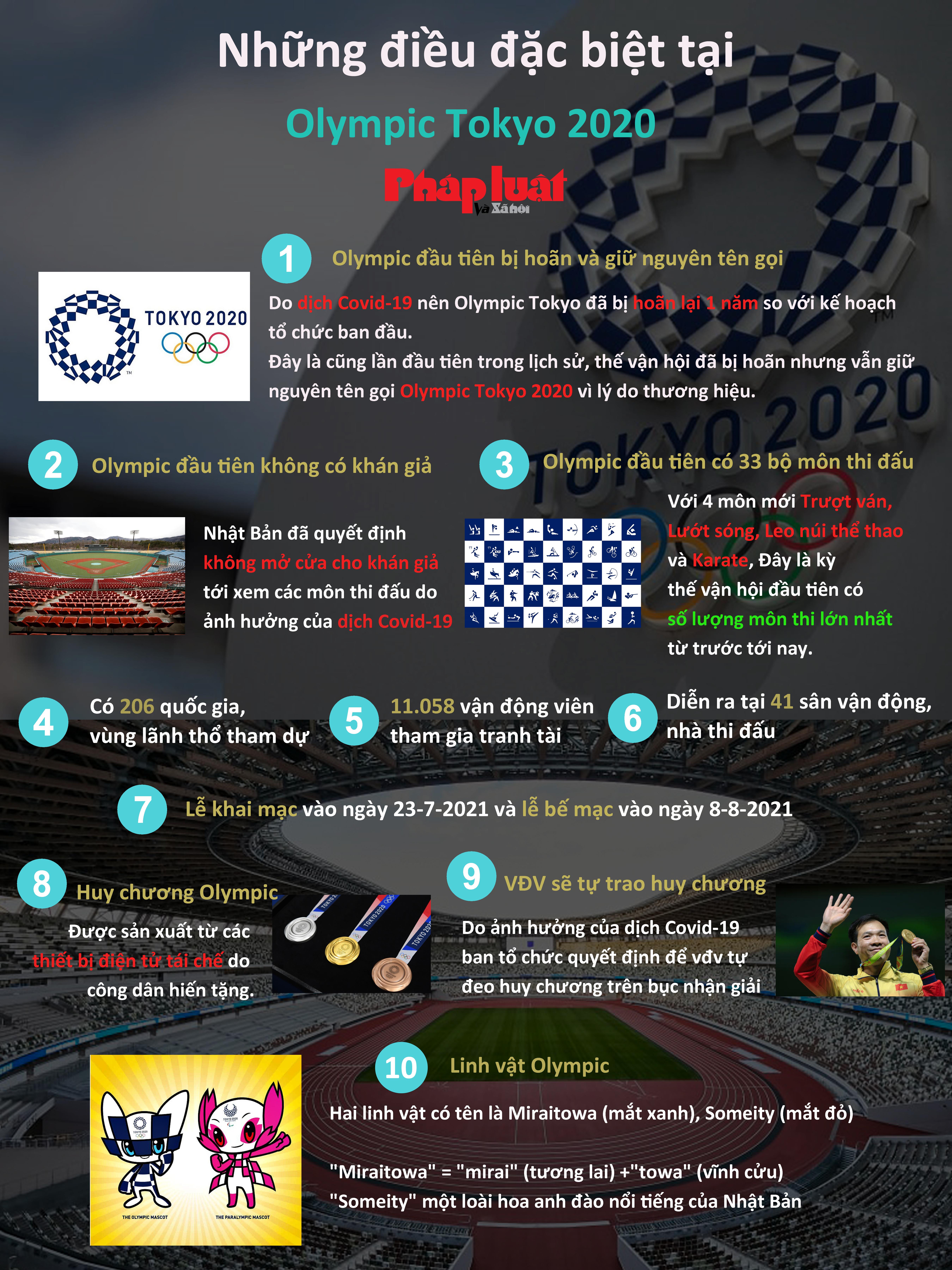Những điều đặc biệt tại Olympic Tokyo 2020