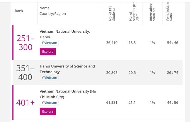 Ba trường đại học của Việt Nam lọt vào bảng xếp hạng khu vực châu Á năm 2021